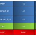 Disponibilidad de Android 4.3 para Samsung Galaxy S4, S3, Note 2 y  HTC One