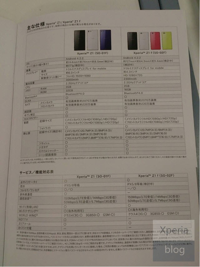 xperia-z1-mini-vs-xperia-z1-filtracion