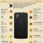 Anatomía del Nexus 5 [Infografía]