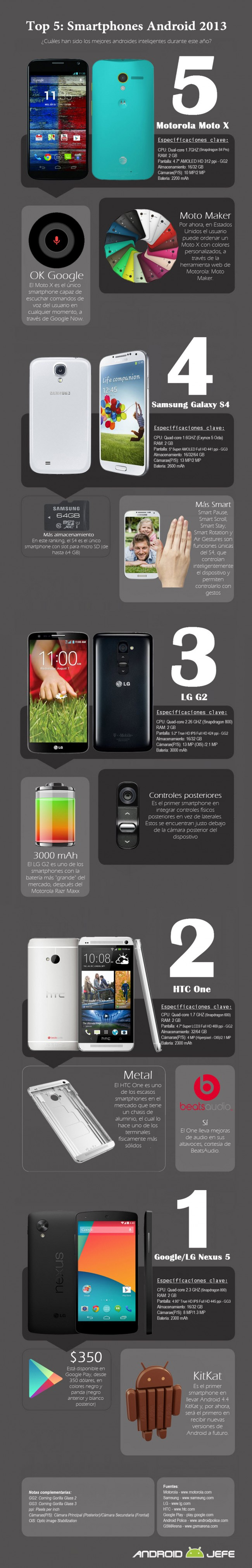 Top 5 Smartphones Android 2013