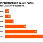 Actualizaciones Android: Demora según marca de celulares (Caso KitKat)
