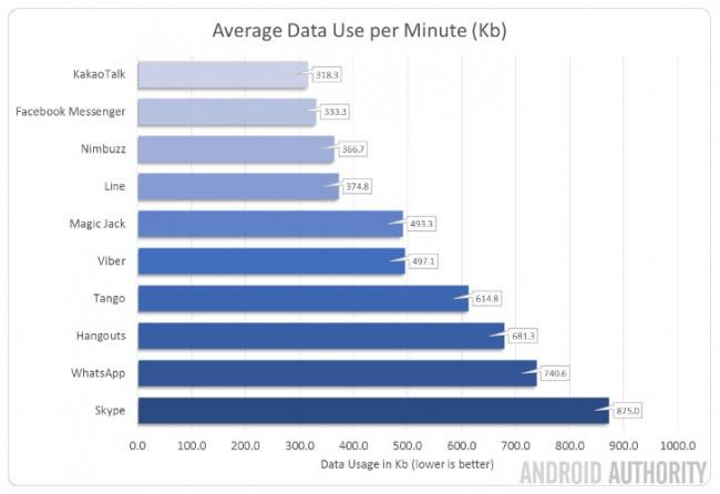 Uso de datos de aplicaciones VoIP. Fuente: Android Authority