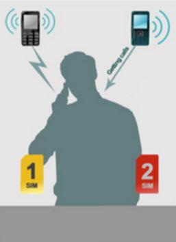 Funcionamiento de la característica Dual SIM Dual Active