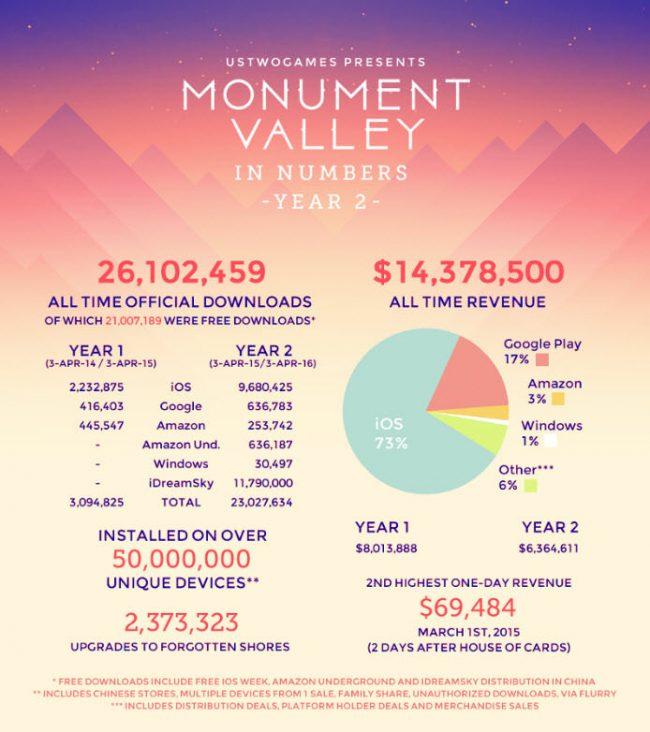 dinero ganado programador monument valley
