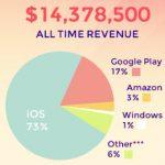 """Cuánto dinero ha ganado el programador del juego para móviles """"Monument Valley"""""""