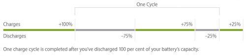 Ciclo de carga de una batería de Iones de Litio. Imagen: Apple.com