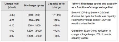 ciclo de carga voltaje