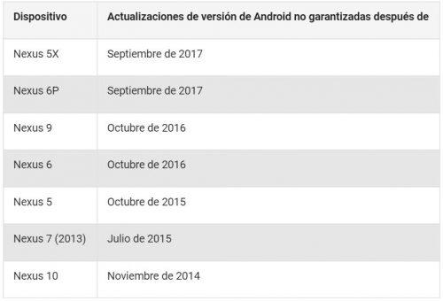 fechas limite actualizaciones nexus