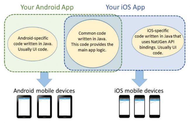 Proceso general necesario para crear una misma aplicación para Android e iOS con Multi OS Engine.