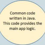 Intel crea complemento que permite desarrollar aplicaciones para Android e iOS programando únicamente en Java