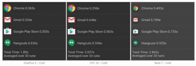 Tiempo que le toma abrir aplicaciones al OnePlus 3, HTC 10 y Galaxy Note 7. Fuente: xda-developers.com