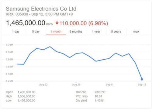 Gráfica de las acciones de Samsung en la bolsa de valores de Corea del Sur. Fuente: Google Finance