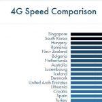 Ecuador tiene la conexión 4G LTE más rápida de Latinoamérica y USA, pero una de las peores coberturas en el mundo
