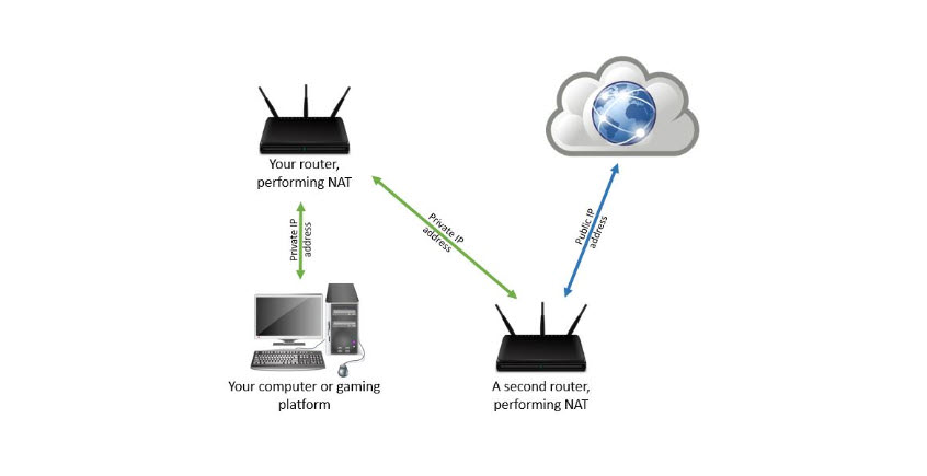 Cómo abrir puertos en un router o módem (DMZ, UPnP, IP pública)