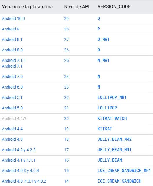 Niveles de API mínimos requeridos (minsdkversion) para que una aplicación funcione correctamente en determinada versión de Android