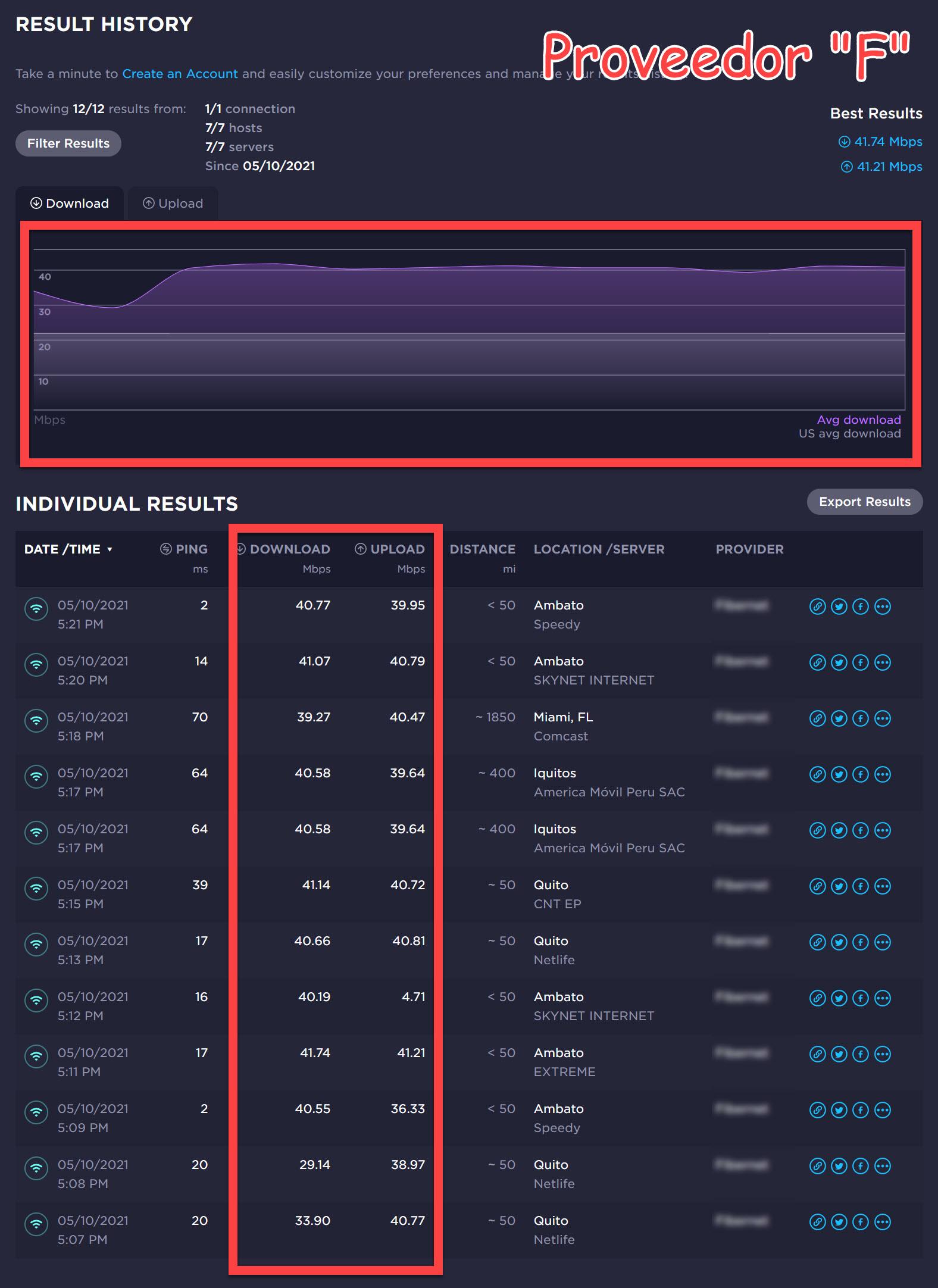 resultados decente conexion isp ecuador proveedor f velocidad (fibernet)
